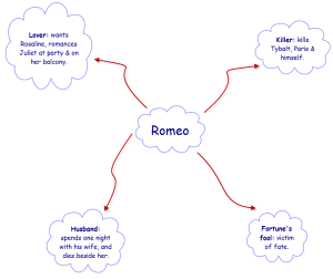 Romeo's character